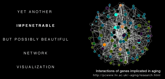 A conventional network visualization - a hairball.  [ Hive Plots - Rational Network Visualization - A Simple, Informative and Pretty Linear Layout for Network Analytics - Martin Krzywinski ]