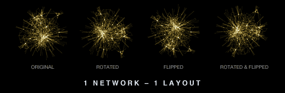 Simply rotating and/or flipping a hairball can produce a result that appears different.  [ Hive Plots - Rational Network Visualization - A Simple, Informative and Pretty Linear Layout for Network Analytics - Martin Krzywinski ]